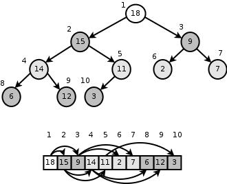 Binary Heaps