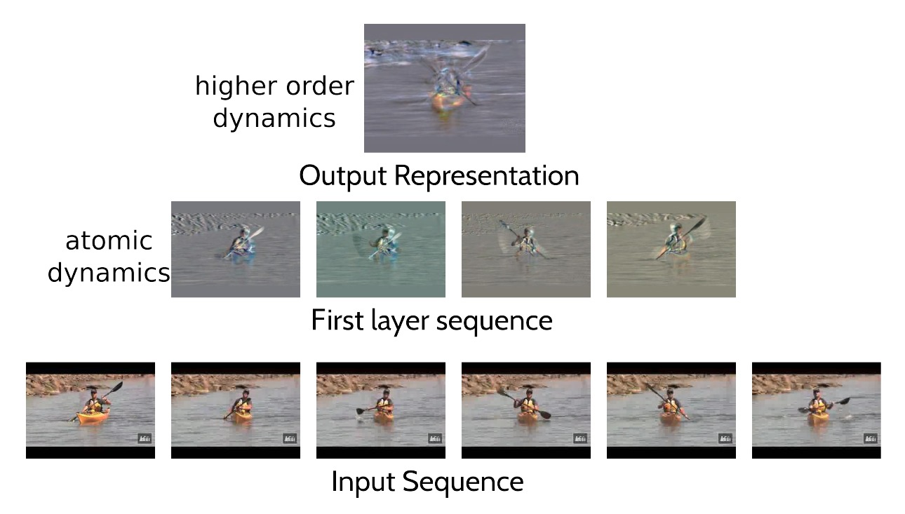 Rank pooling for video analysis and human action recognition